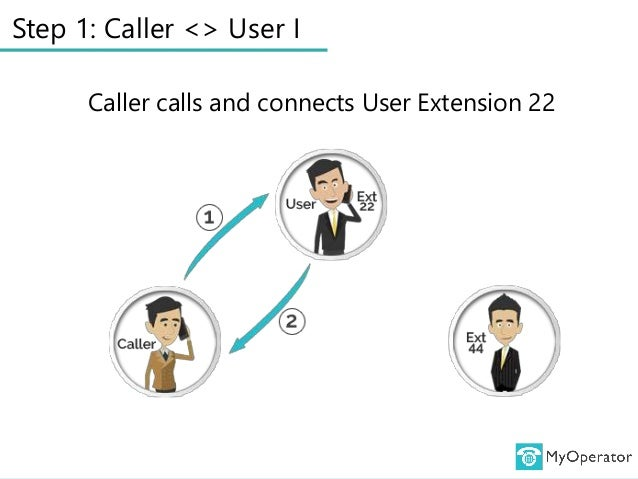 Step 1: Caller <> User I Caller calls and connects User Extension 22