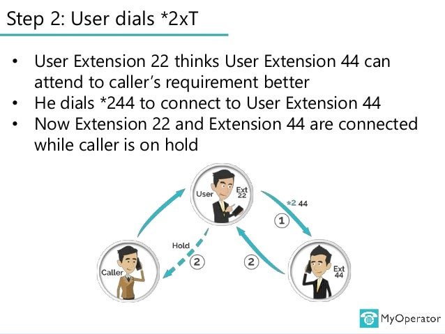 Step 2: User dials *2xT • User Extension 22 thinks User Extension 44 can attend to caller's requirement better • He dials ...