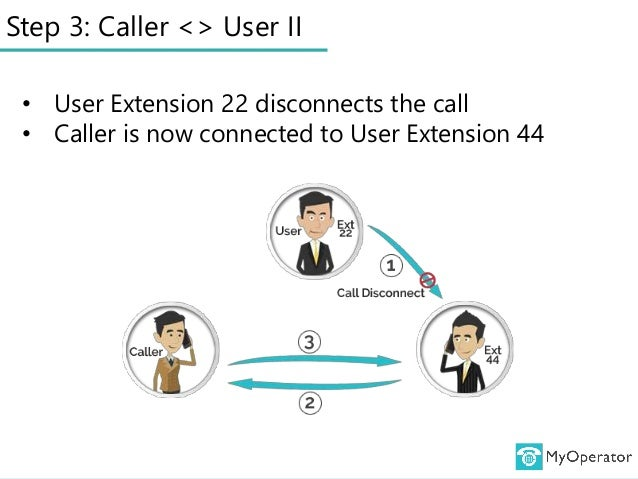Step 3: Caller <> User II • User Extension 22 disconnects the call • Caller is now connected to User Extension 44