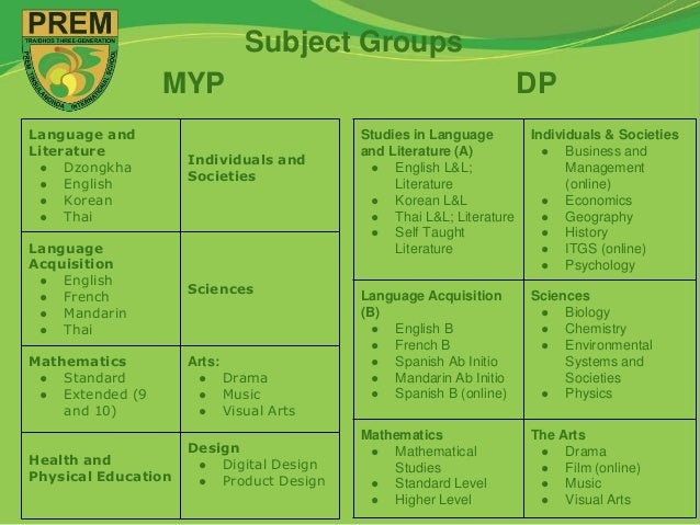 myp chemistry essay Ib chemistry exams predictions and practice questions in topics and in sets for papers 1, 2, and 3.