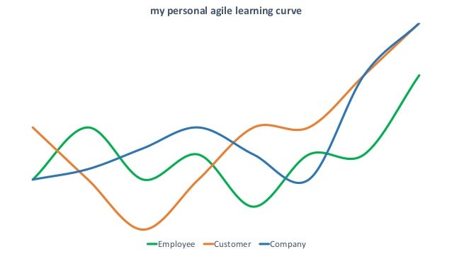 value t i m e (experiencing) my personal agile learning curve Employee Customer Company