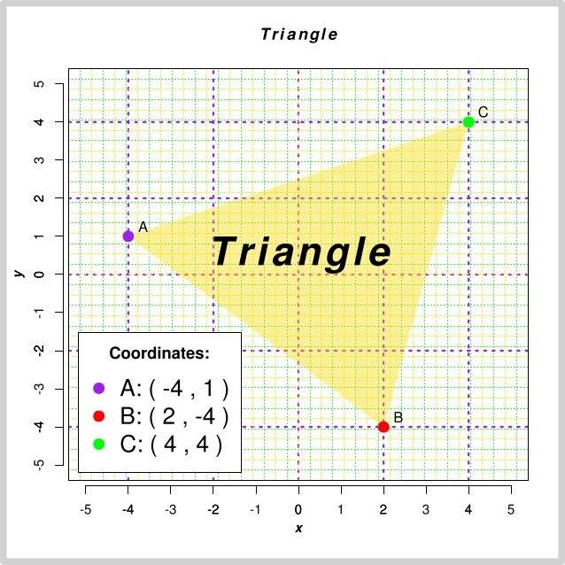 Triangle Plot