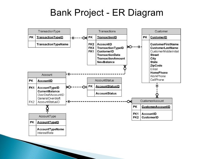 Er diagram for business transaction radio wiring diagram my portfolio rh slideshare net database er diagram database er diagram ccuart Gallery
