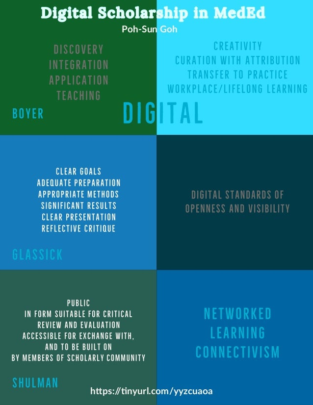 Poh-Sun Goh Digital Scholarship in MedEdDigital Scholarship in MedEdDigital Scholarship in MedEd https://tinyurl.com/yyzcu...