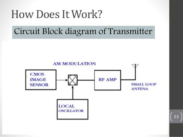 Capsule endoscopy 23 circuit block diagram of transmitter ccuart Choice Image