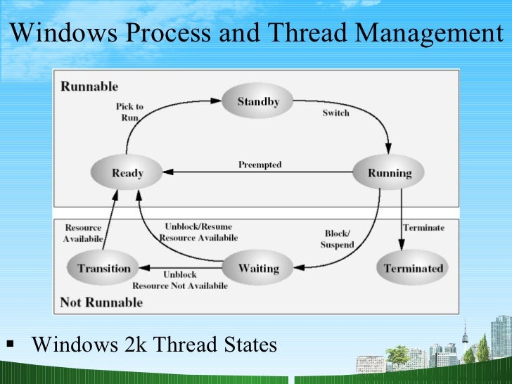 process management in windows xp What is the process management in window 7 save cancel already exists would you like to merge this question into how is process managed in windows xp.