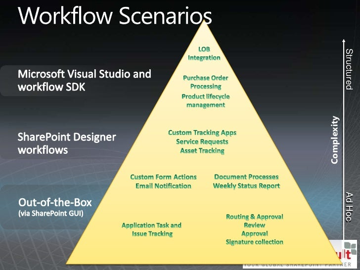 Overview: Creating Workflows with Visio, InfoPath and SharePoint Desi…