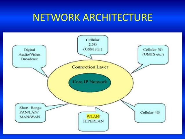 Next generation 5 g mobile wireless technology for Architecture 4g