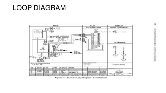 pressure instrumentation rh slideshare net Instrument Loop Diagram Example Instrument Loop Wiring Diagrams