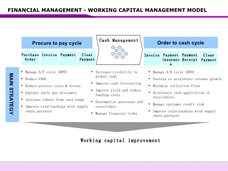capm financial management