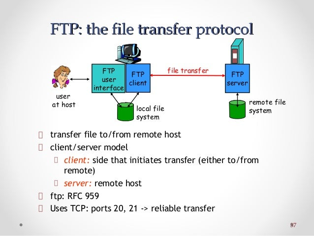 file transfer protocol essay The gopher protocol /ˈɡoʊfər/ is a tcp/ip application layer protocol designed  for distributing,  wais, the archie and veronica search engines, and gateways  to other information systems such as file transfer protocol (ftp) and usenet.