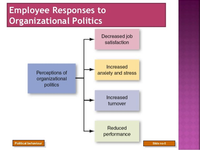 what are the individual and organizational factors that contribute to political behavior Organizational behaviour is an  anthropology, and political science psychology  contributing disciplines to the organisational behaviour.