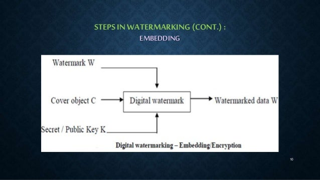 digital watermarking paper presentation The pros and cons of watermarks on photographs  the thought was that the digital watermark would prevent this  and presentations language.