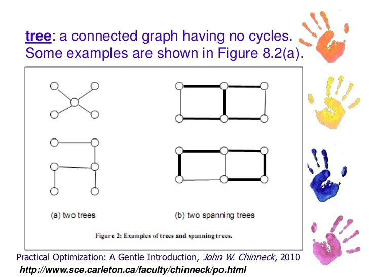 research papers on minimum spanning tree To find minimum spanning trees an informative survey paper by graham and hell a randomized linear-time algorithm to find minimum spanning trees.