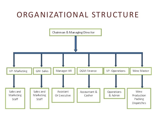organizational structure of success When setting up a new business, you should pay careful attention to designing your company s organizational structure this should be decided according to your.