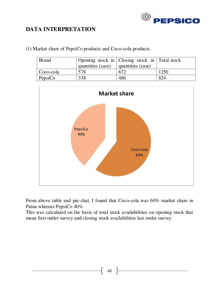 cococola project Marketing strategy of coca cola, project report, brand value of coca cola.