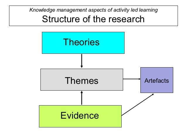 the layers of research design Methodology and research design direct the researcher in planning and   phenomenology aims to forage through the layers of interpretation to disclose.