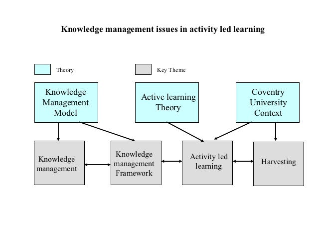 management research activity Activity-based management (abm) is a method of identifying and evaluating  activities that a business performs, using activity-based costing to carry out a  value.