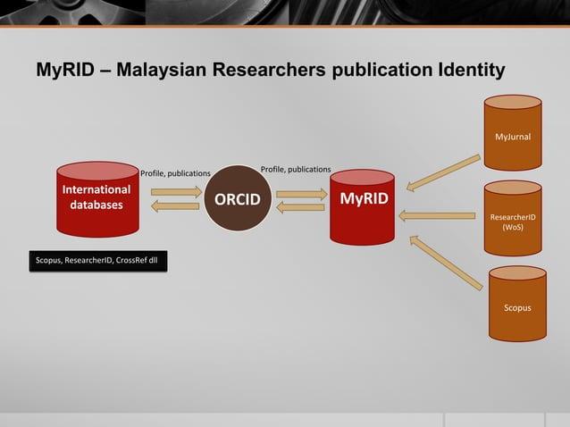 ORCID MyRID International databases Profile, publicationsProfile, publications Scopus, ResearcherID, CrossRef dll MyRID – ...