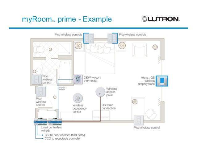 lutron myroom solution customer presentation