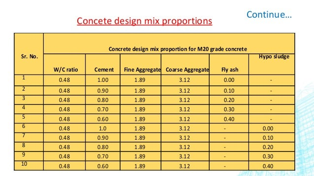 Experimental Investigation In Developing Low Cost Concrete From Paper Industry Waste