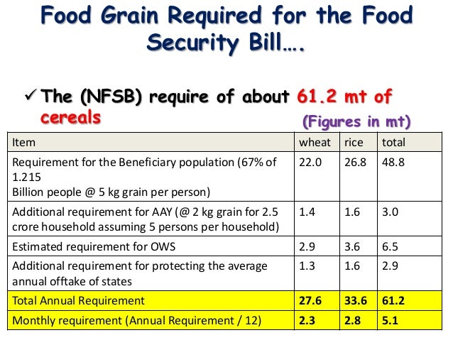 food security bill Food security in the us  food security in the united states food environment atlas food access research atlas.