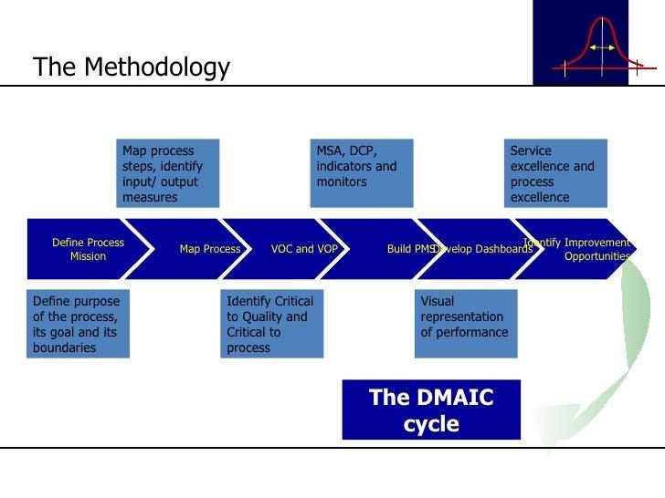 Basic Six Sigma Presentation