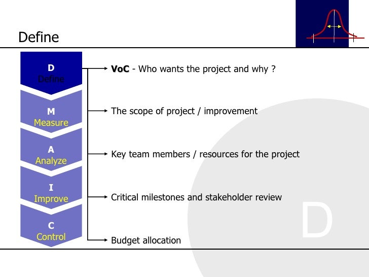 VoC  - Who wants the project and why ? The scope of project / improvement Key team members / resources for the project Cri...