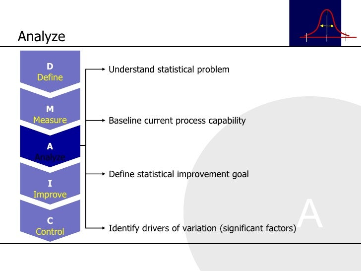 Understand statistical problem Baseline current process capability Define statistical improvement goal Identify drivers of...