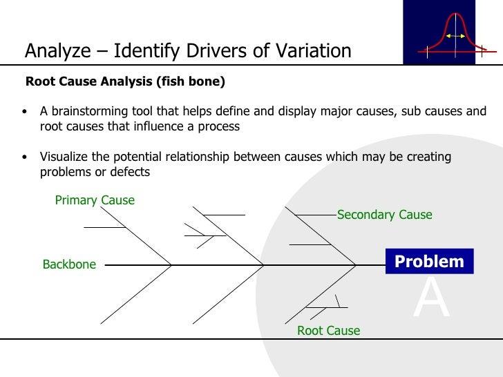 <ul><li>Root Cause Analysis (fish bone) </li></ul><ul><li>A brainstorming tool that helps define and display major causes,...