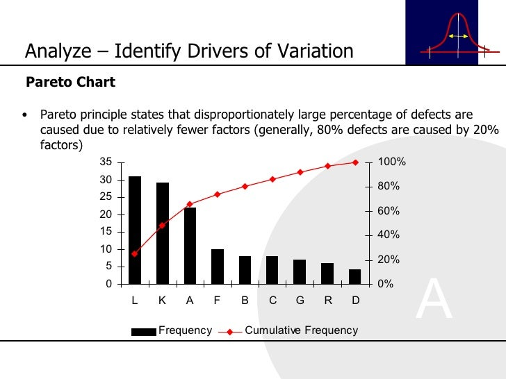 <ul><li>Pareto Chart </li></ul><ul><li>Pareto principle states that disproportionately large percentage of defects are cau...