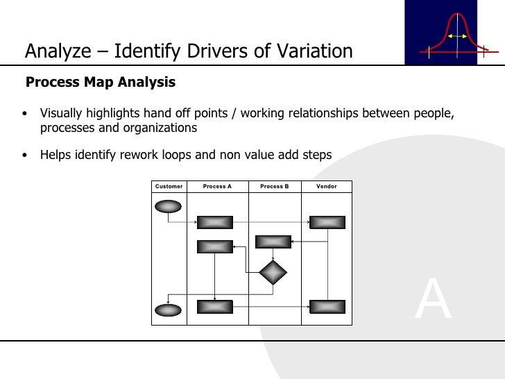 <ul><li>Process Map Analysis </li></ul><ul><li>Visually highlights hand off points / working relationships between people,...