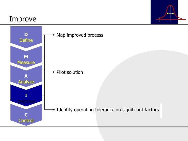 Map improved process Pilot solution Identify operating tolerance on significant factors Improve D Define M Measure A Analy...
