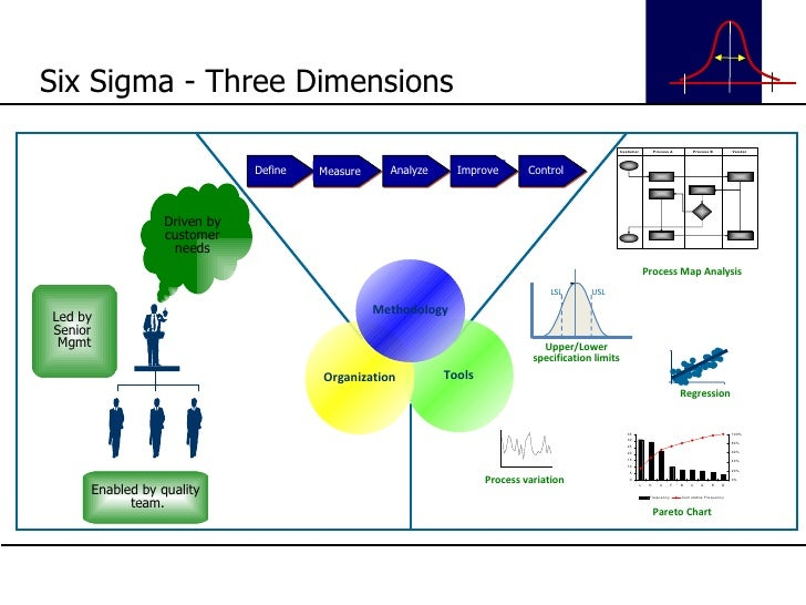 Six Sigma - Three Dimensions Tools Organization Methodology Driven by customer needs Enabled by quality team. Led by  Seni...