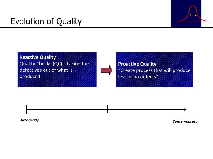 """Evolution of Quality Historically Proactive Quality """" Create process that will produce less or no defects"""" Contemporary Re..."""