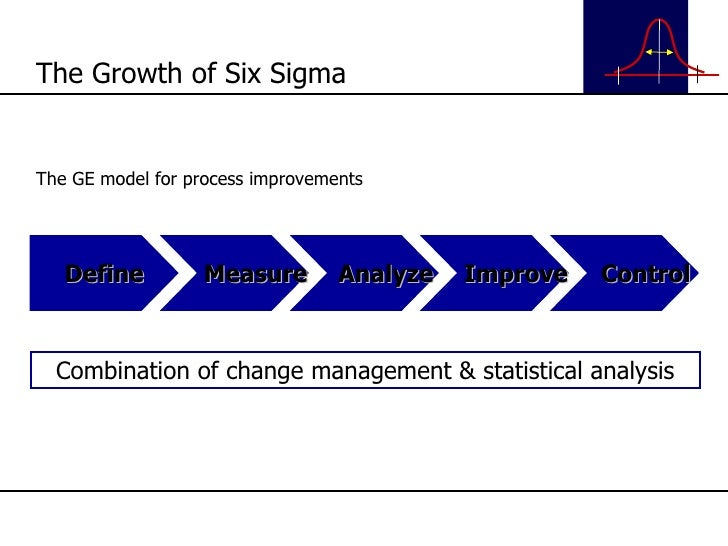 The GE model for process improvements The Growth of Six Sigma Define Measure Analyze Improve Control Combination of change...