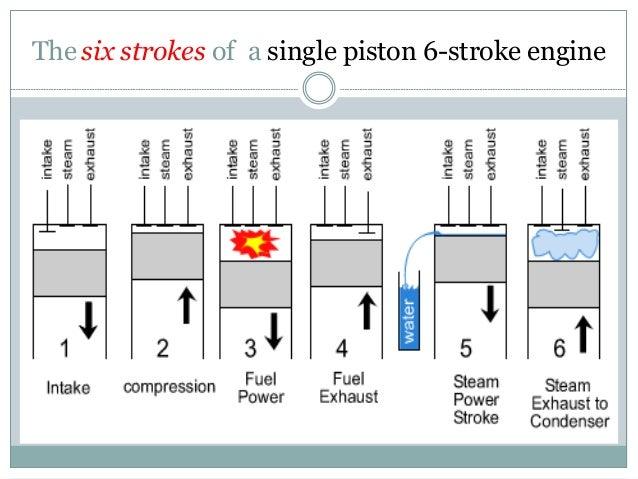 my six stroke engine 3 Stroke Engine 6 stroke engine diagram
