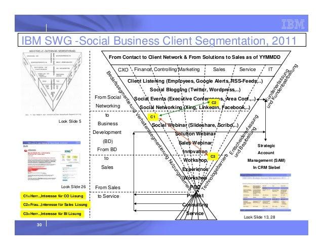 IBM SWG -Social Business Client Segmentation, 2011 Finance Controlling Marketing  ng ru tie en gm se rfs da Be  CXO  Sales...