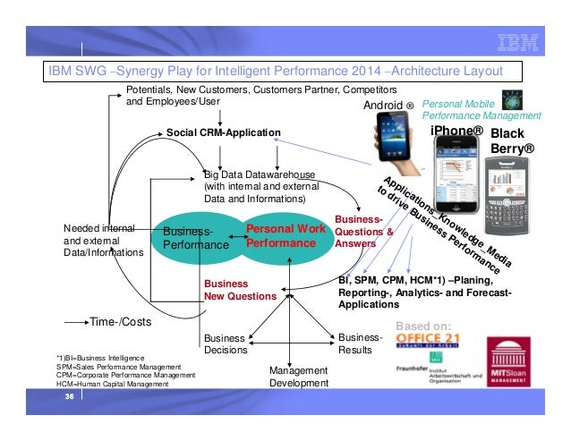 IBM SWG –Synergy Play for Intelligent Performance 2014 –Architecture Layout Potentials, New Customers, Customers Partner, ...