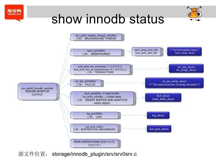 show innodb status srv_printf_innodb_monitor INNODB MONITOR OUTPUT srv_print_master_thread_info(file) 注解: BACKGROUND THREA...