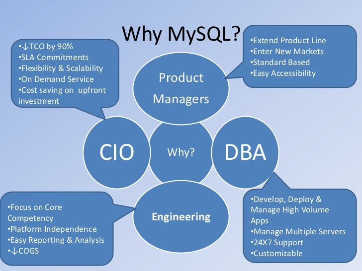 mysql case study Home automate data manipulation in excel and transfer data to mysql [case study] get productive sign up for weekly newsletters and members-only offers:.