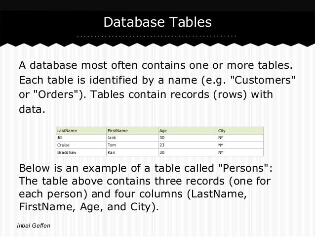 """Database TablesA database most often contains one or more tables.Each table is identified by a name (e.g. """"Customers""""or """"O..."""