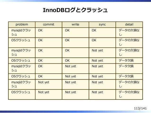 InnoDBログとクラッシュ problem commit write sync detail mysqldクラッ シュ OK OK OK データの⽋損な し OSクラッシュ OK OK OK データの⽋損な し mysqldクラッ シュ OK...