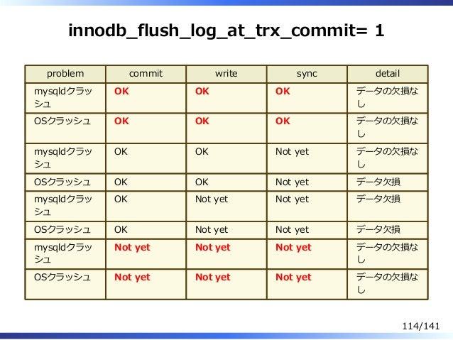 innodb̲flush̲log̲at̲trx̲commit= 1 problem commit write sync detail mysqldクラッ シュ OK OK OK データの⽋損な し OSクラッシュ OK OK OK データの⽋損...