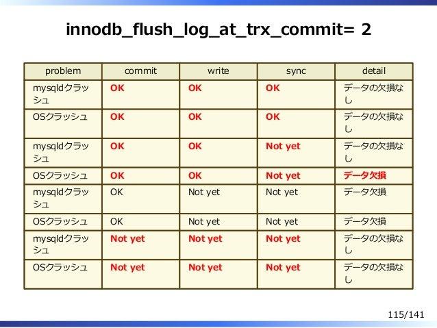 innodb̲flush̲log̲at̲trx̲commit= 2 problem commit write sync detail mysqldクラッ シュ OK OK OK データの⽋損な し OSクラッシュ OK OK OK データの⽋損...