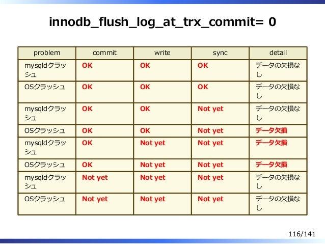 innodb̲flush̲log̲at̲trx̲commit= 0 problem commit write sync detail mysqldクラッ シュ OK OK OK データの⽋損な し OSクラッシュ OK OK OK データの⽋損...