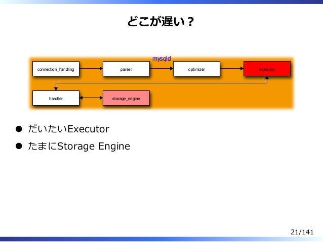 どこが遅い︖ connection_handling parser optimizer executor handler storage_engine mysqld だいたいExecutor たまにStorage Engine 21/141
