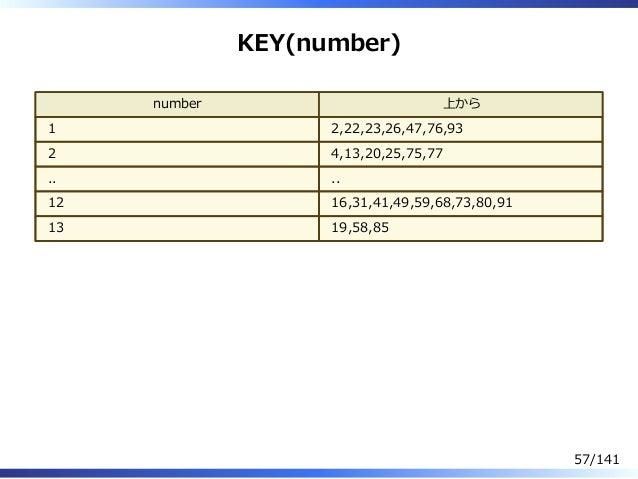 KEY(number) number 上から 1 2,22,23,26,47,76,93 2 4,13,20,25,75,77 .. .. 12 16,31,41,49,59,68,73,80,91 13 19,58,85 57/141