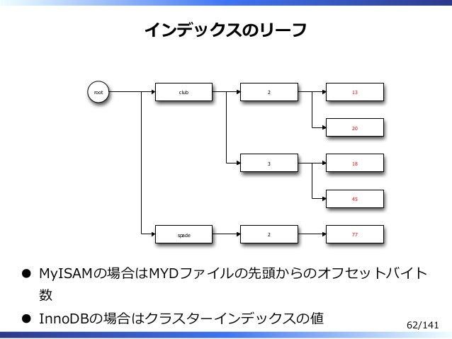インデックスのリーフ root club spade 2 3 2 13 20 18 45 77 MyISAMの場合はMYDファイルの先頭からのオフセットバイト 数 InnoDBの場合はクラスターインデックスの値 62/141