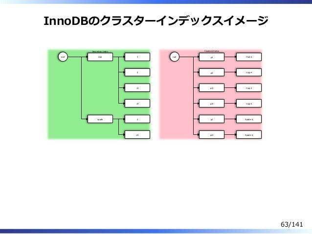InnoDBのクラスターインデックスイメージ root club spade 3 5 13 14 2 23 root p3 p5 p13 p14 p2 p23 Club-A Club-4 Club-2 Club-5 Spade-A Spade-...